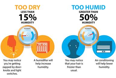 North Carolina humidity measures