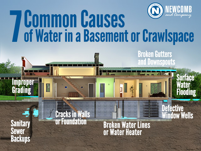 Causes Of Water In Your Basement, Can Water In Basement Damage Foundation